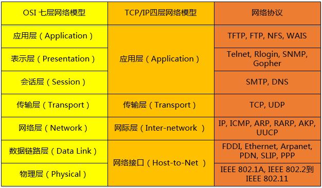 tcpip协议_TCP/IP 知识点整理   书影